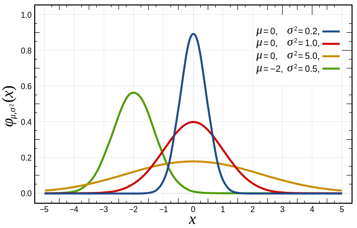720px-normal_distribution_pdf-svg