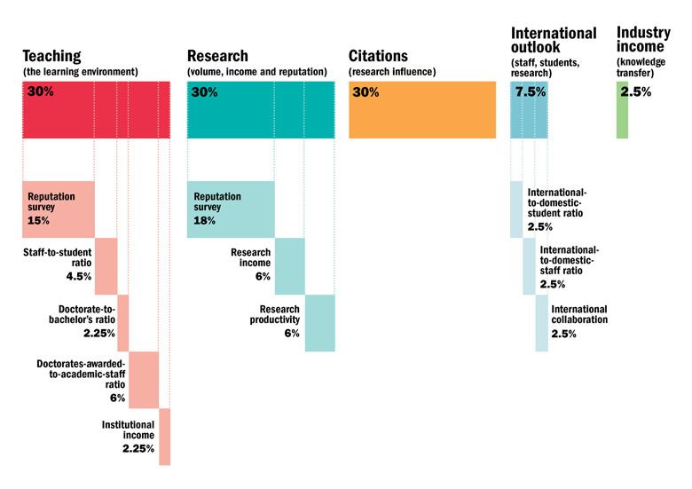 the-world-university-rankings-2016-2017-methodology-small